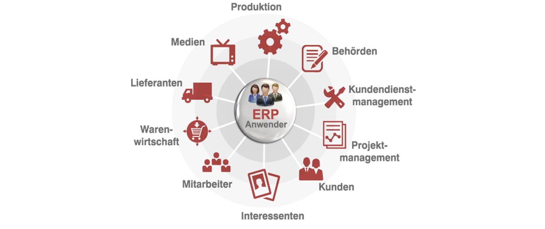 ERP Diagramm